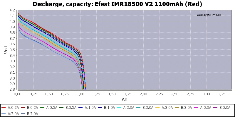 Efest%20IMR18500%20V2%201100mAh%20(Red)-Capacity