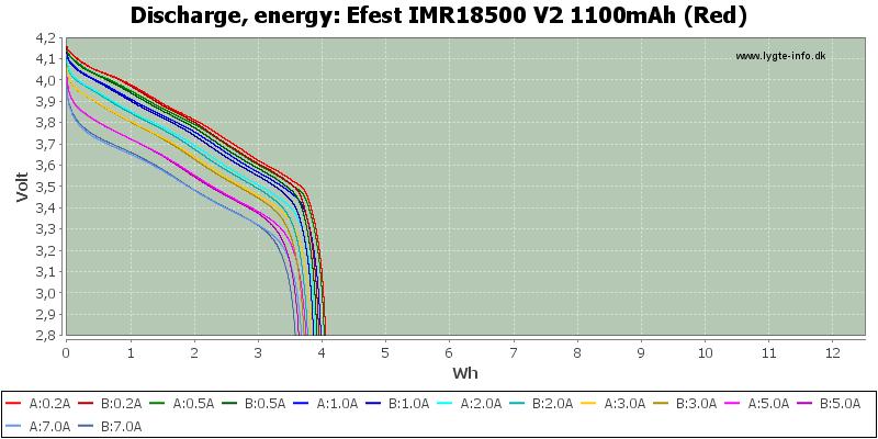 Efest%20IMR18500%20V2%201100mAh%20(Red)-Energy