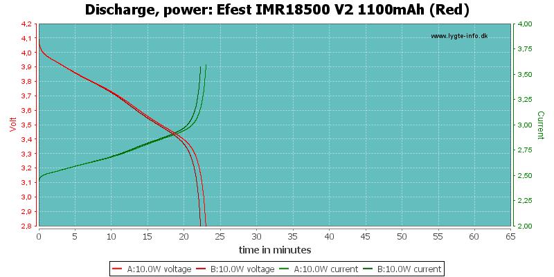 Efest%20IMR18500%20V2%201100mAh%20(Red)-PowerLoadTime