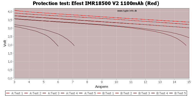 Efest%20IMR18500%20V2%201100mAh%20(Red)-TripCurrent