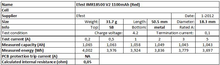 Efest%20IMR18500%20V2%201100mAh%20(Red)-info