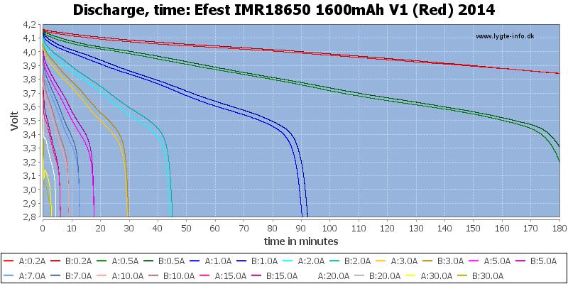 Efest%20IMR18650%201600mAh%20V1%20(Red)%202014-CapacityTime