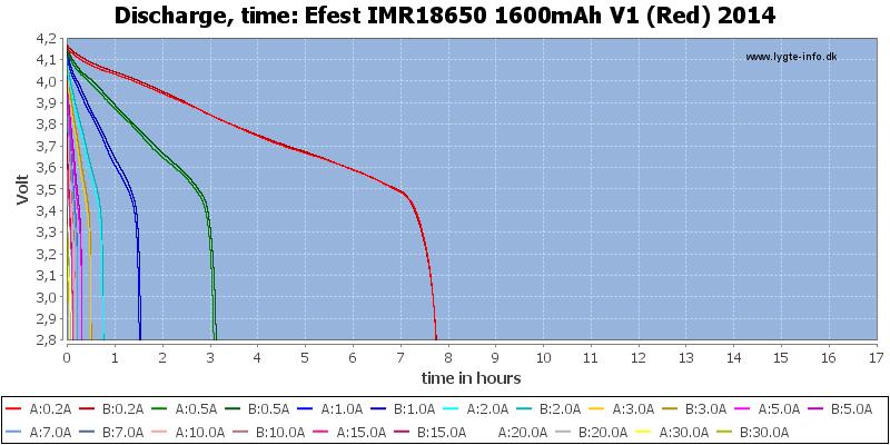 Efest%20IMR18650%201600mAh%20V1%20(Red)%202014-CapacityTimeHours