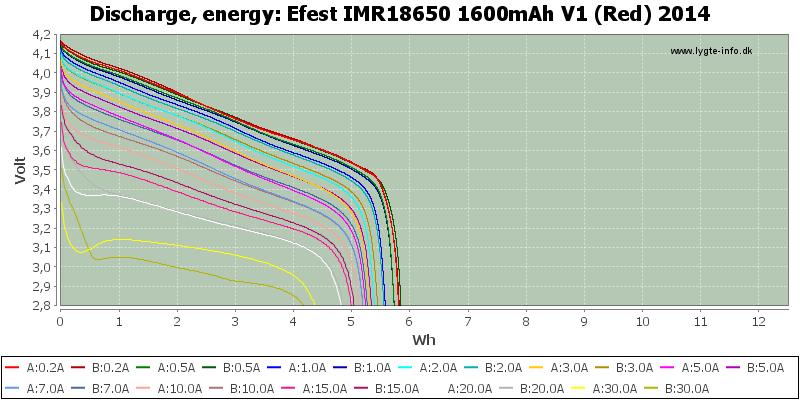 Efest%20IMR18650%201600mAh%20V1%20(Red)%202014-Energy