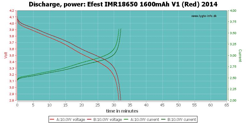 Efest%20IMR18650%201600mAh%20V1%20(Red)%202014-PowerLoadTime