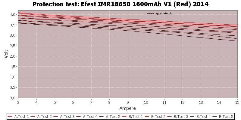 Efest%20IMR18650%201600mAh%20V1%20(Red)%202014-TripCurrent