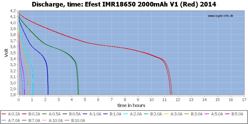 Efest%20IMR18650%202000mAh%20V1%20(Red)%202014-CapacityTimeHours
