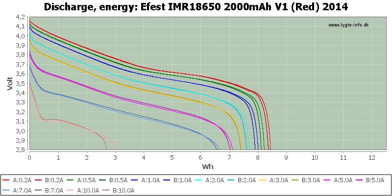 Efest%20IMR18650%202000mAh%20V1%20(Red)%202014-Energy