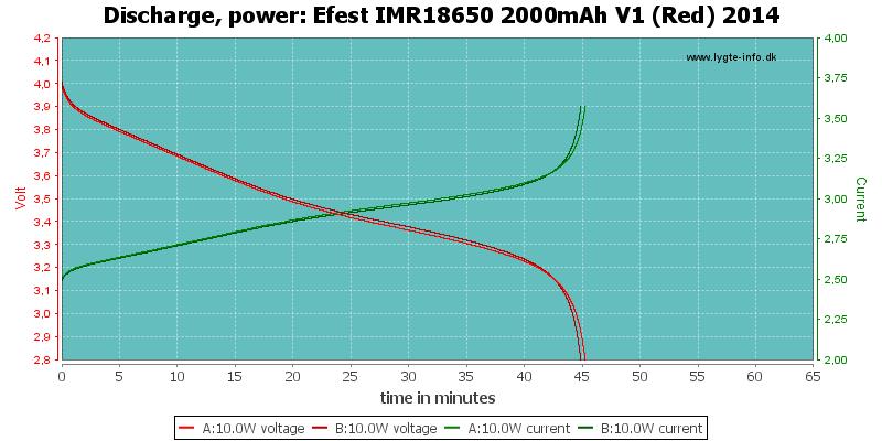 Efest%20IMR18650%202000mAh%20V1%20(Red)%202014-PowerLoadTime