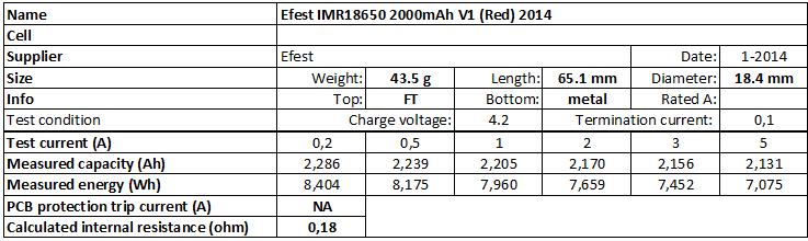 Efest%20IMR18650%202000mAh%20V1%20(Red)%202014-info