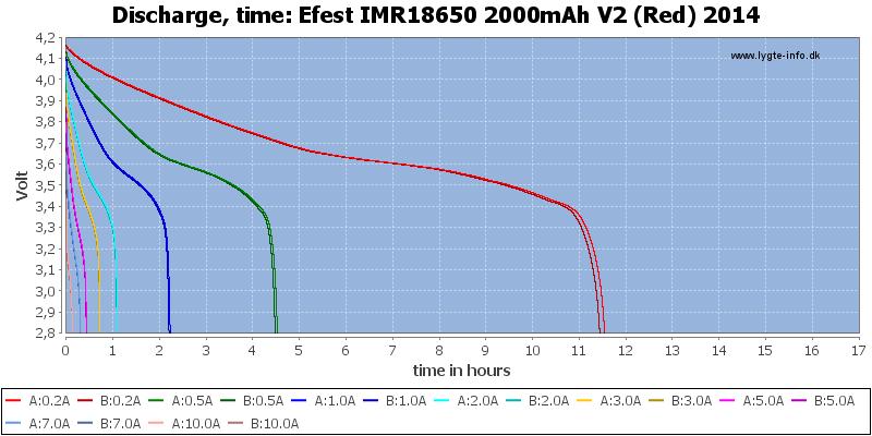 Efest%20IMR18650%202000mAh%20V2%20(Red)%202014-CapacityTimeHours