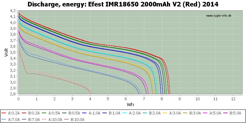 Efest%20IMR18650%202000mAh%20V2%20(Red)%202014-Energy