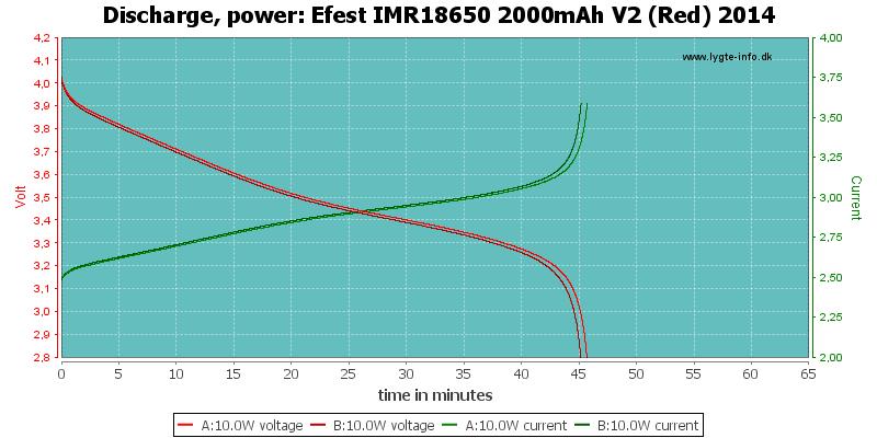 Efest%20IMR18650%202000mAh%20V2%20(Red)%202014-PowerLoadTime