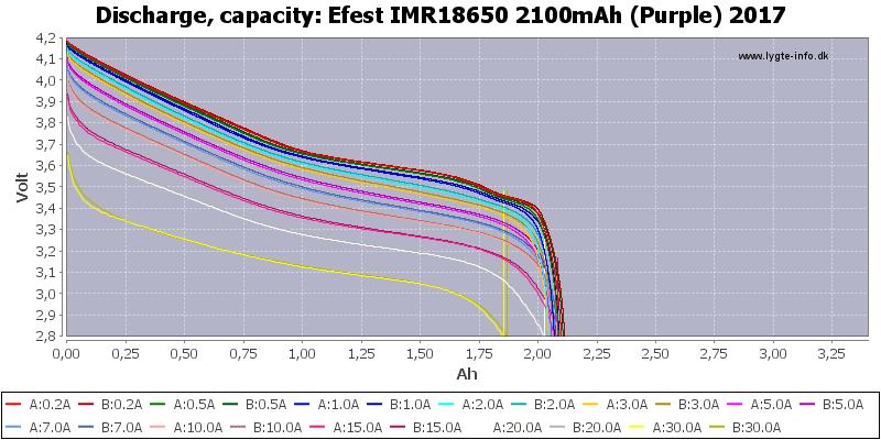 Efest%20IMR18650%202100mAh%20(Purple)%202017-Capacity