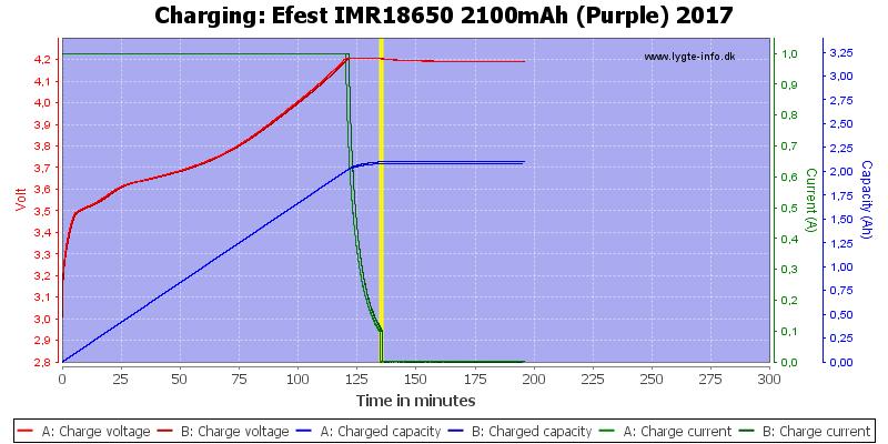 Efest%20IMR18650%202100mAh%20(Purple)%202017-Charge