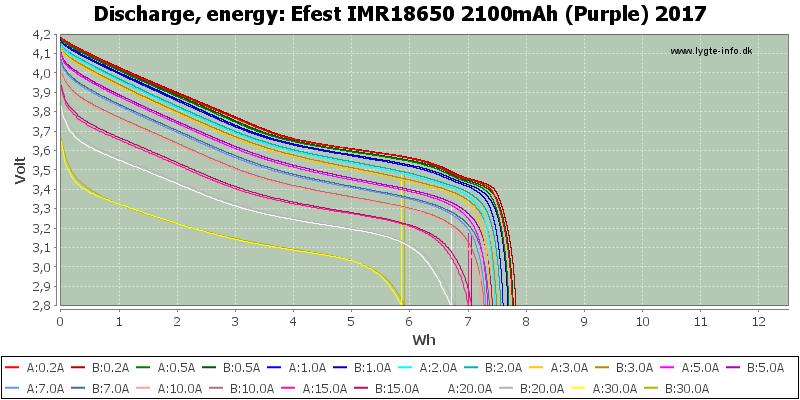 Efest%20IMR18650%202100mAh%20(Purple)%202017-Energy