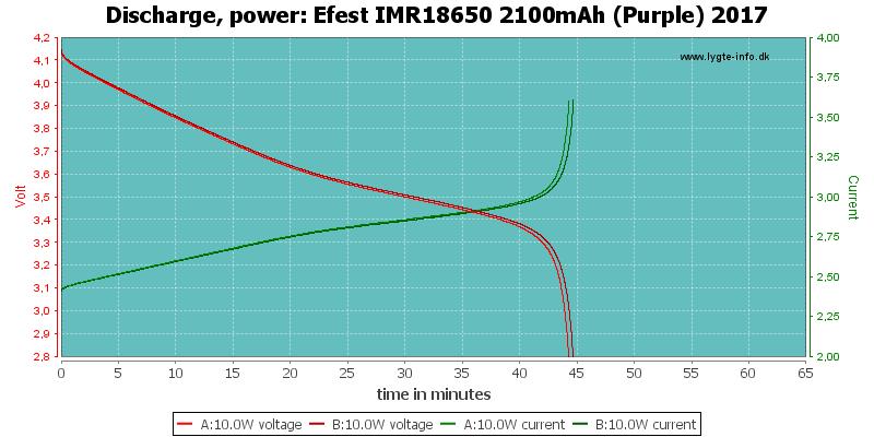 Efest%20IMR18650%202100mAh%20(Purple)%202017-PowerLoadTime