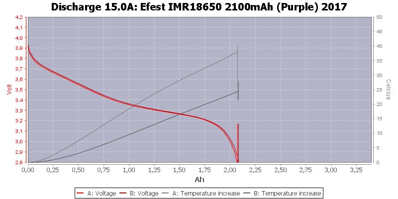 Efest%20IMR18650%202100mAh%20(Purple)%202017-Temp-15.0