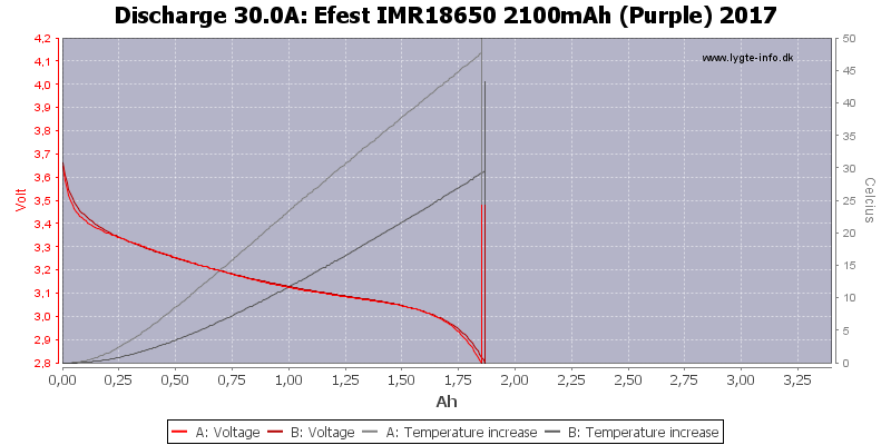 Efest%20IMR18650%202100mAh%20(Purple)%202017-Temp-30.0