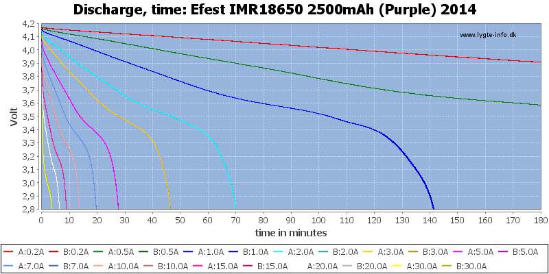 Efest%20IMR18650%202500mAh%20(Purple)%202014-CapacityTime