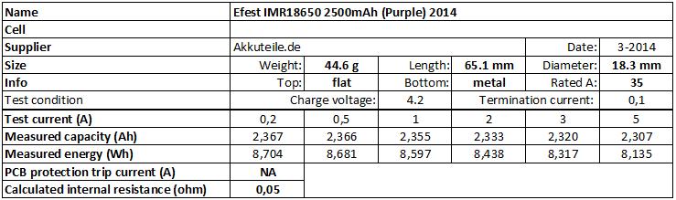 Efest%20IMR18650%202500mAh%20(Purple)%202014-info