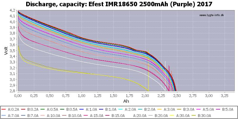 Efest%20IMR18650%202500mAh%20(Purple)%202017-Capacity