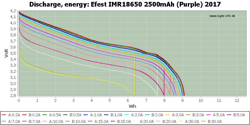 Efest%20IMR18650%202500mAh%20(Purple)%202017-Energy