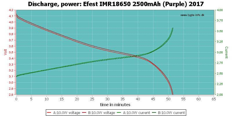 Efest%20IMR18650%202500mAh%20(Purple)%202017-PowerLoadTime