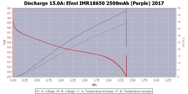 Efest%20IMR18650%202500mAh%20(Purple)%202017-Temp-15.0