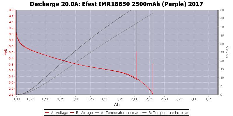 Efest%20IMR18650%202500mAh%20(Purple)%202017-Temp-20.0