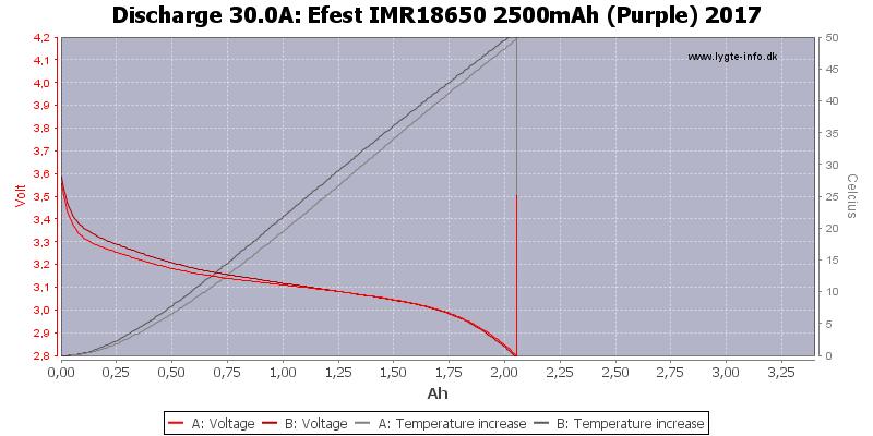 Efest%20IMR18650%202500mAh%20(Purple)%202017-Temp-30.0