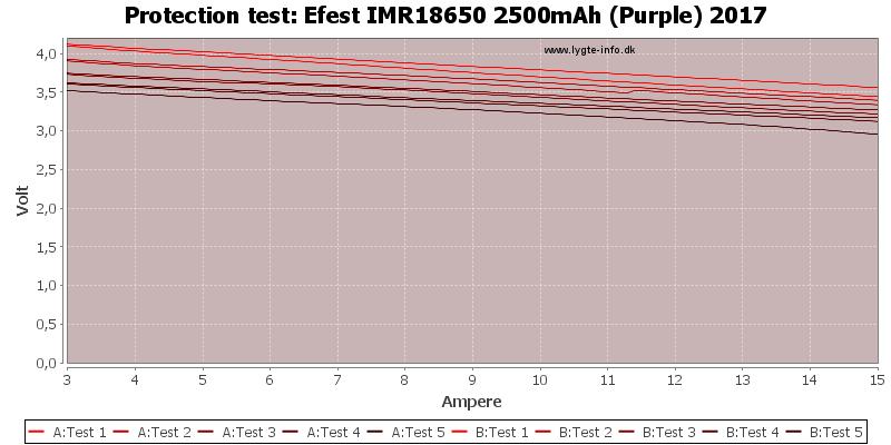 Efest%20IMR18650%202500mAh%20(Purple)%202017-TripCurrent