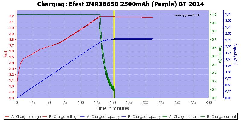 Efest%20IMR18650%202500mAh%20(Purple)%20BT%202014-Charge