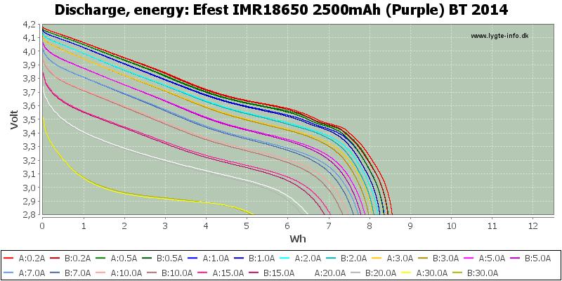 Efest%20IMR18650%202500mAh%20(Purple)%20BT%202014-Energy