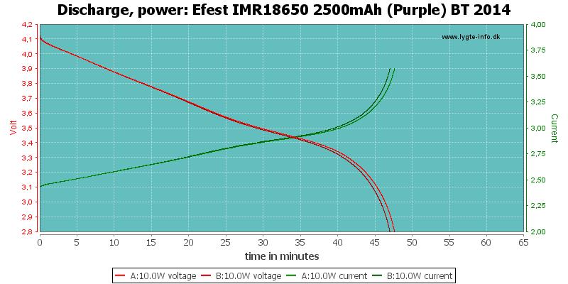 Efest%20IMR18650%202500mAh%20(Purple)%20BT%202014-PowerLoadTime