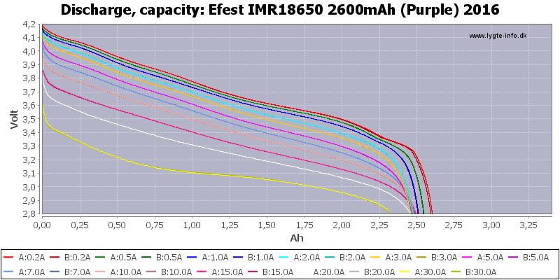 Efest%20IMR18650%202600mAh%20(Purple)%202016-Capacity