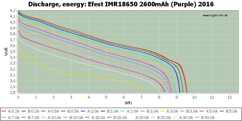 Efest%20IMR18650%202600mAh%20(Purple)%202016-Energy