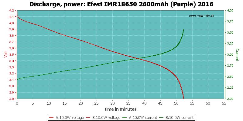 Efest%20IMR18650%202600mAh%20(Purple)%202016-PowerLoadTime