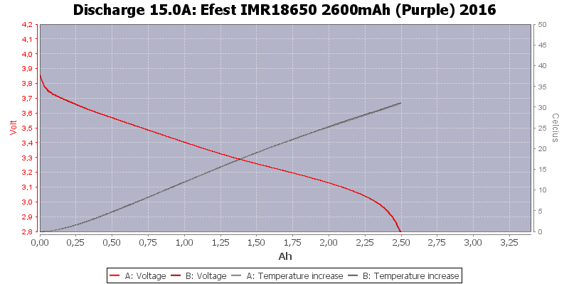 Efest%20IMR18650%202600mAh%20(Purple)%202016-Temp-15.0