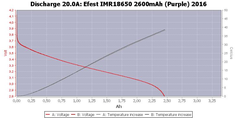 Efest%20IMR18650%202600mAh%20(Purple)%202016-Temp-20.0