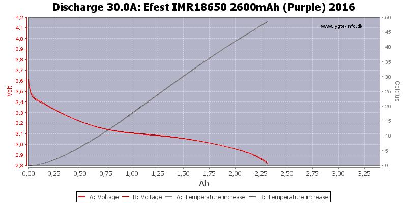 Efest%20IMR18650%202600mAh%20(Purple)%202016-Temp-30.0