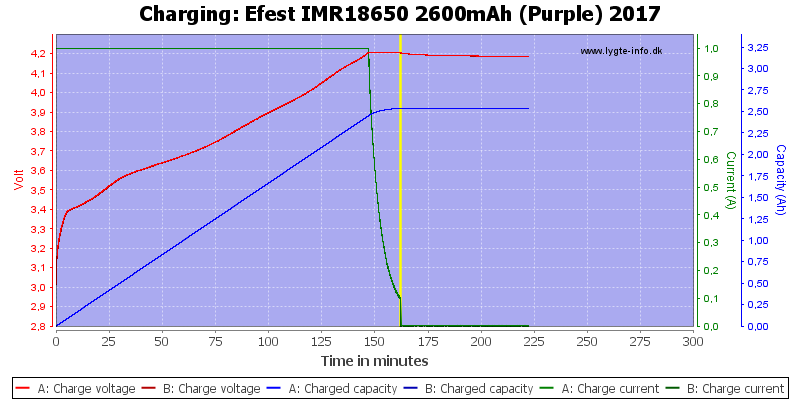 Efest%20IMR18650%202600mAh%20(Purple)%202017-Charge