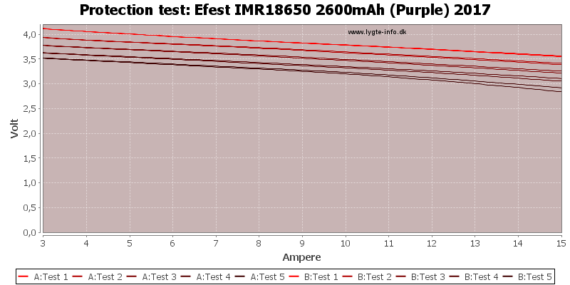 Efest%20IMR18650%202600mAh%20(Purple)%202017-TripCurrent
