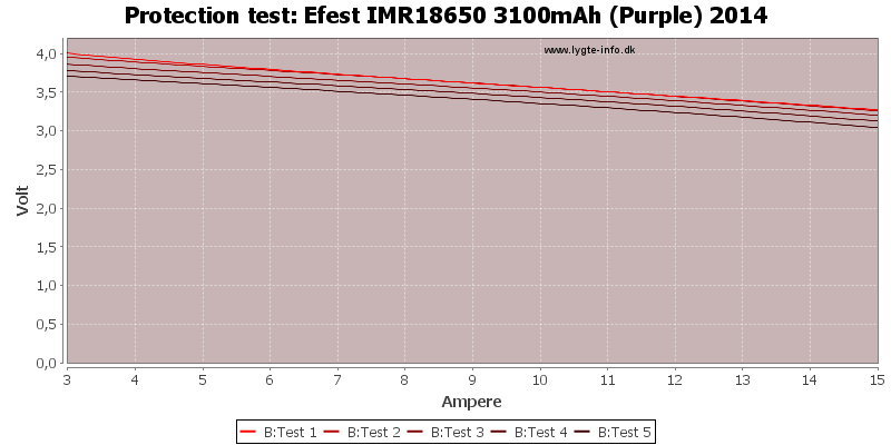 Efest%20IMR18650%203100mAh%20(Purple)%202014-TripCurrent