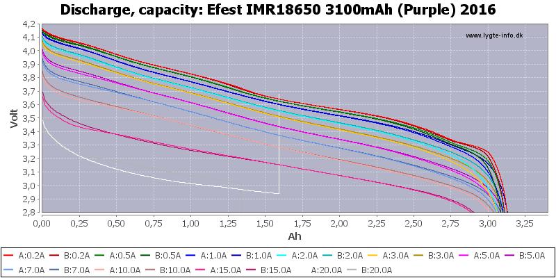 Efest%20IMR18650%203100mAh%20(Purple)%202016-Capacity