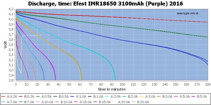 Efest%20IMR18650%203100mAh%20(Purple)%202016-CapacityTime