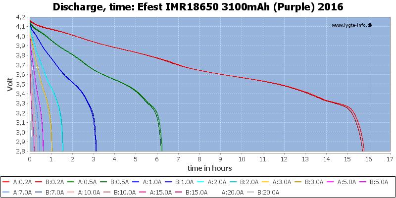 Efest%20IMR18650%203100mAh%20(Purple)%202016-CapacityTimeHours