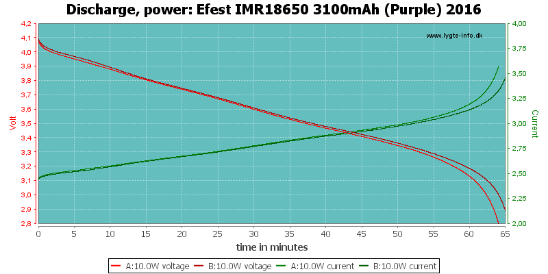 Efest%20IMR18650%203100mAh%20(Purple)%202016-PowerLoadTime