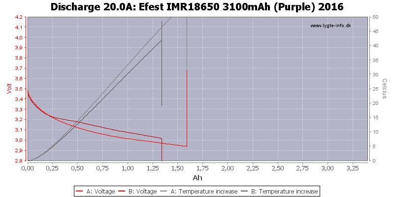 Efest%20IMR18650%203100mAh%20(Purple)%202016-Temp-20.0