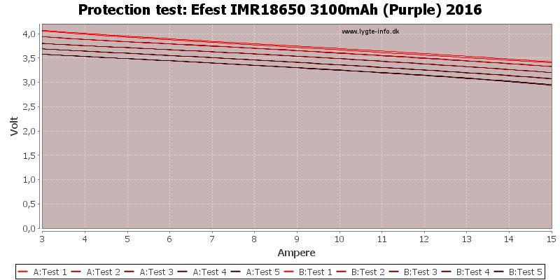Efest%20IMR18650%203100mAh%20(Purple)%202016-TripCurrent